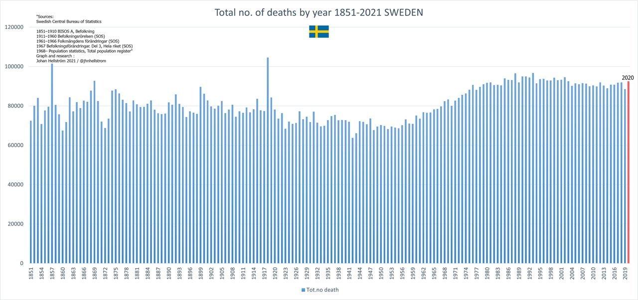 Úmrtnost ve Švédsku 1851 - 2020